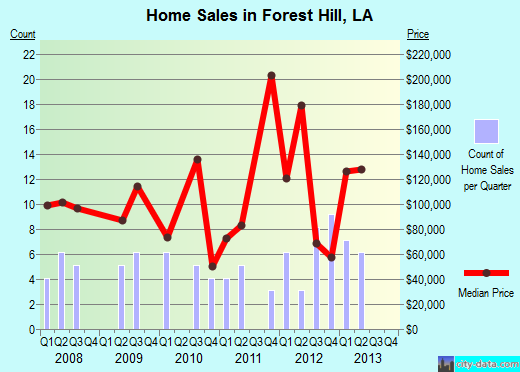 Forest Hill,LA real estate house value index trend