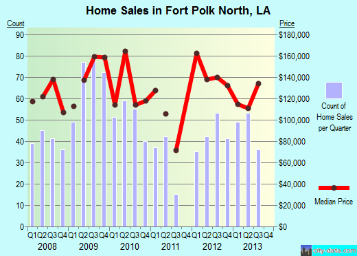 Fort Polk North,LA index of house prices