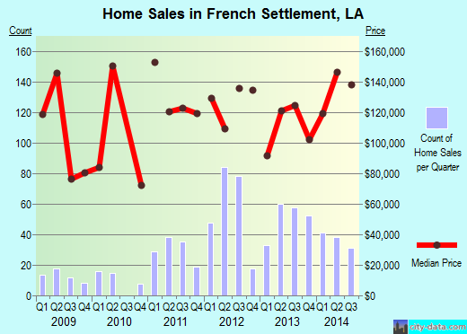 French Settlement,LA real estate house value index trend