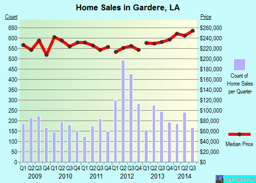 Gardere,LA real estate house value index trend