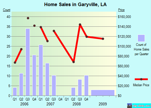 Garyville,LA real estate house value index trend