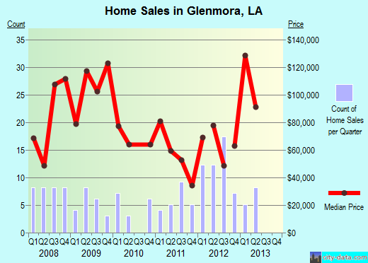 Glenmora,LA real estate house value index trend