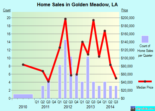 Golden Meadow,LA real estate house value index trend