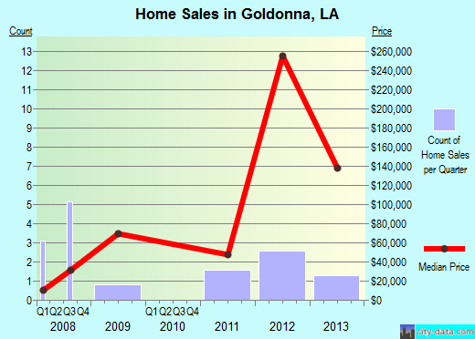 Goldonna,LA real estate house value index trend