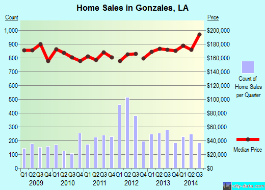 Gonzales,LA real estate house value index trend