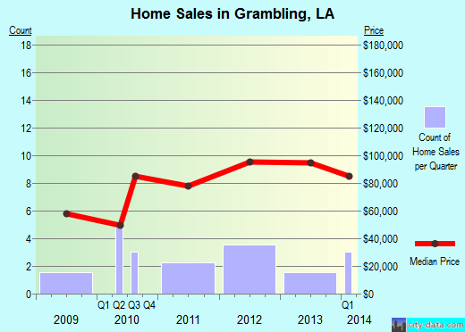 Grambling,LA real estate house value index trend