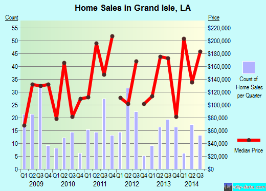 Grand Isle,LA real estate house value index trend