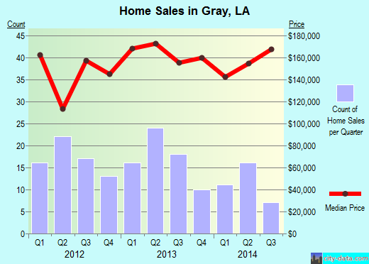 Gray,LA real estate house value index trend