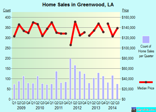 Greenwood,LA real estate house value index trend