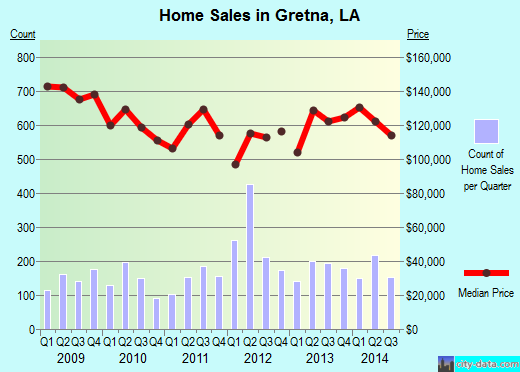 Gretna,LA real estate house value index trend