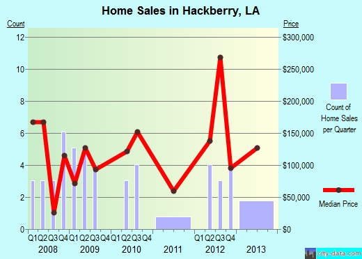 Hackberry,LA real estate house value index trend