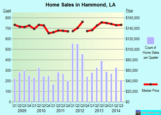 Hammond,LA real estate house value index trend