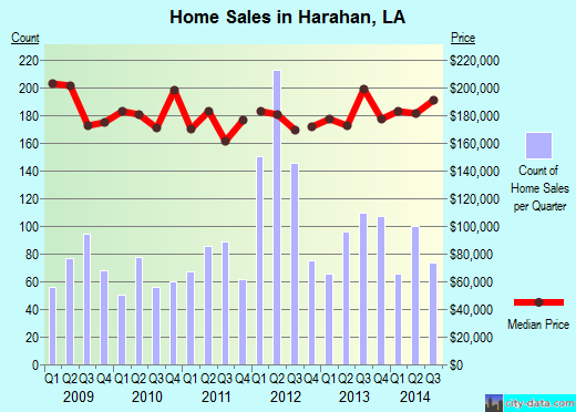 Harahan,LA real estate house value index trend