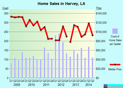 Harvey,LA real estate house value index trend