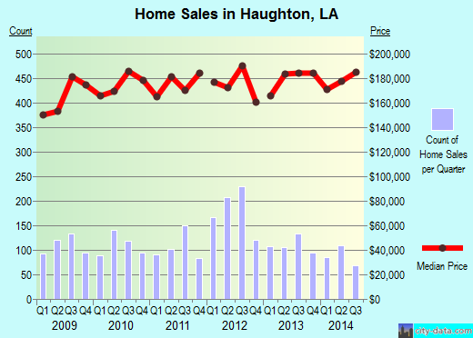 Haughton,LA real estate house value index trend