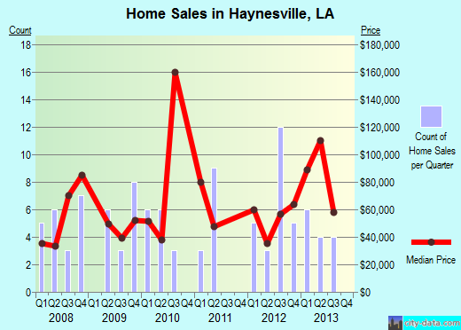 Haynesville,LA real estate house value index trend