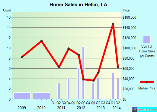 Heflin,LA real estate house value index trend