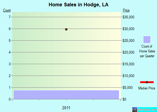 Hodge,LA real estate house value index trend
