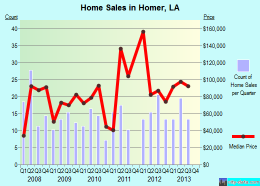 Homer,LA real estate house value index trend