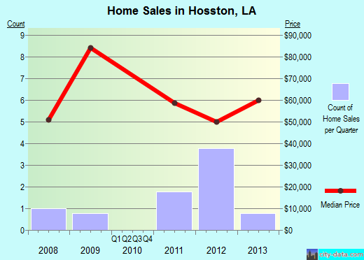 Hosston,LA real estate house value index trend
