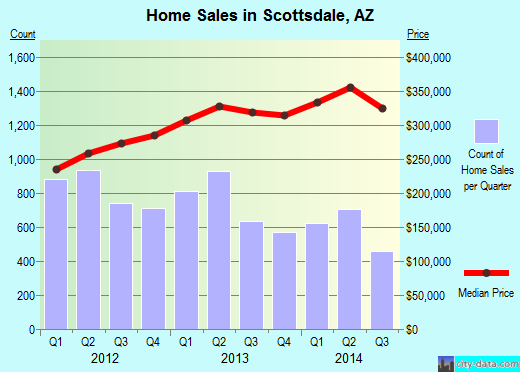 Scottsdale,AZ real estate house value index trend