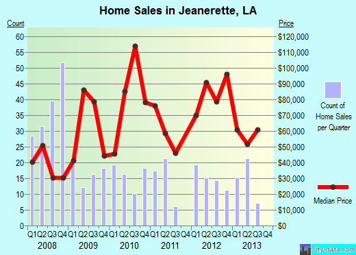 Jeanerette,LA index of house prices