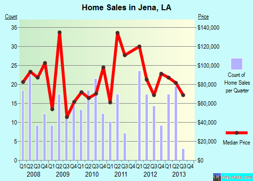 Jena,LA real estate house value index trend