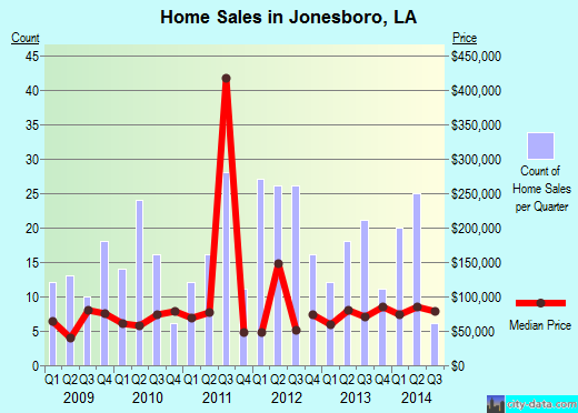 Jonesboro,LA real estate house value index trend