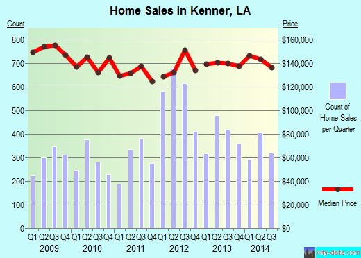 Kenner,LA real estate house value index trend