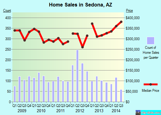Sedona,AZ real estate house value index trend
