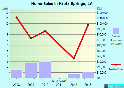 Krotz Springs,LA real estate house value index trend