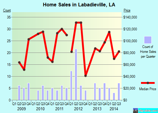 Labadieville,LA real estate house value index trend