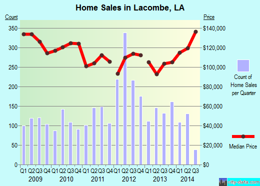 Lacombe,LA index of house prices