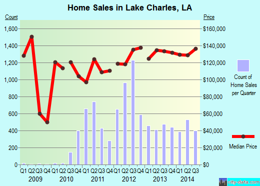 Lake Charles,LA real estate house value index trend
