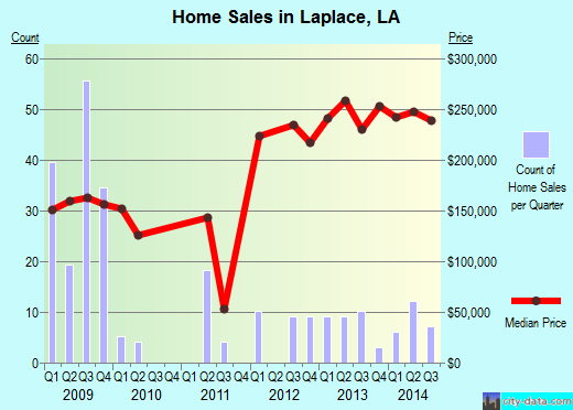 Laplace,LA real estate house value index trend