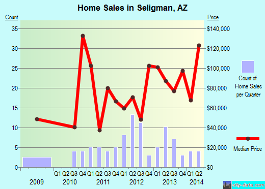 Seligman,AZ real estate house value index trend