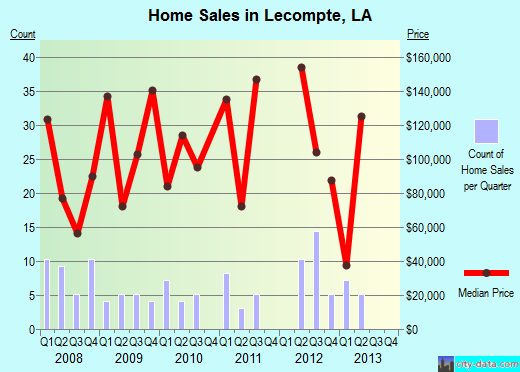 Lecompte,LA real estate house value index trend
