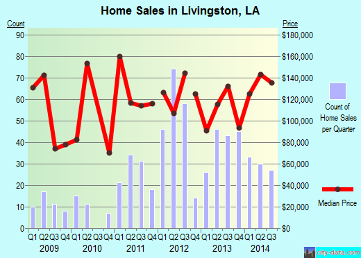 Livingston,LA real estate house value index trend