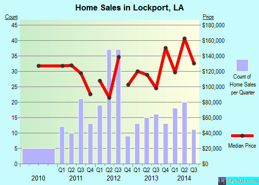 Lockport,LA real estate house value index trend