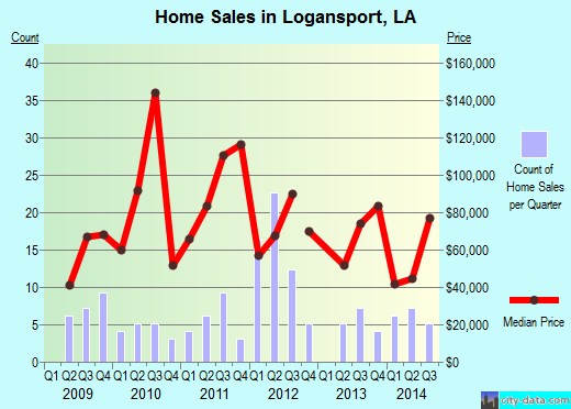 Logansport,LA real estate house value index trend