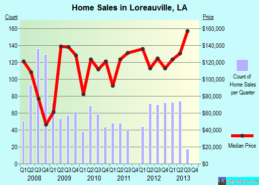 Loreauville,LA real estate house value index trend