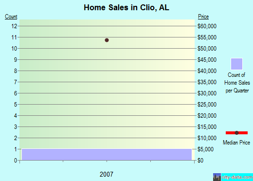 Clio,AL real estate house value index trend