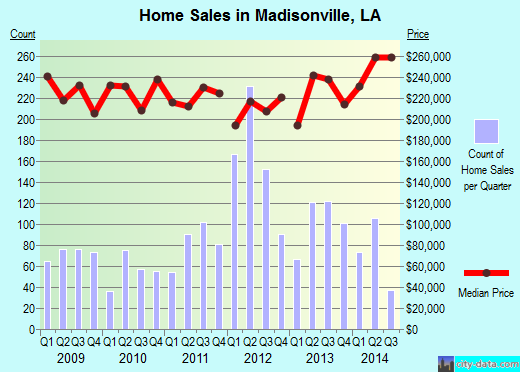 Madisonville,LA real estate house value index trend