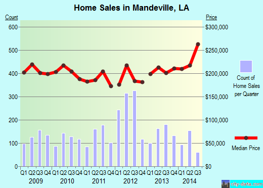 Mandeville,LA real estate house value index trend