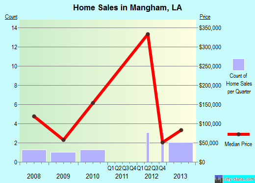Mangham,LA real estate house value index trend