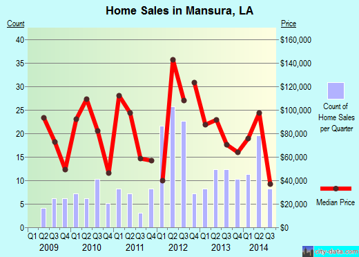 Mansura,LA real estate house value index trend