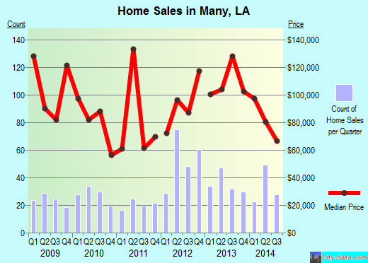 Many,LA real estate house value index trend