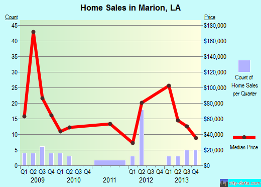 Marion,LA real estate house value index trend