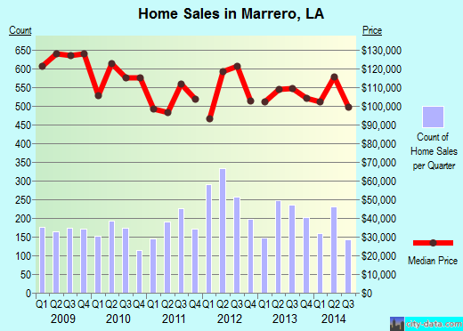 Marrero,LA real estate house value index trend