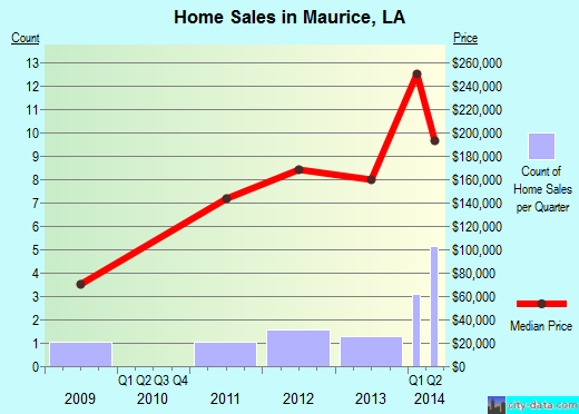 Maurice,LA real estate house value index trend